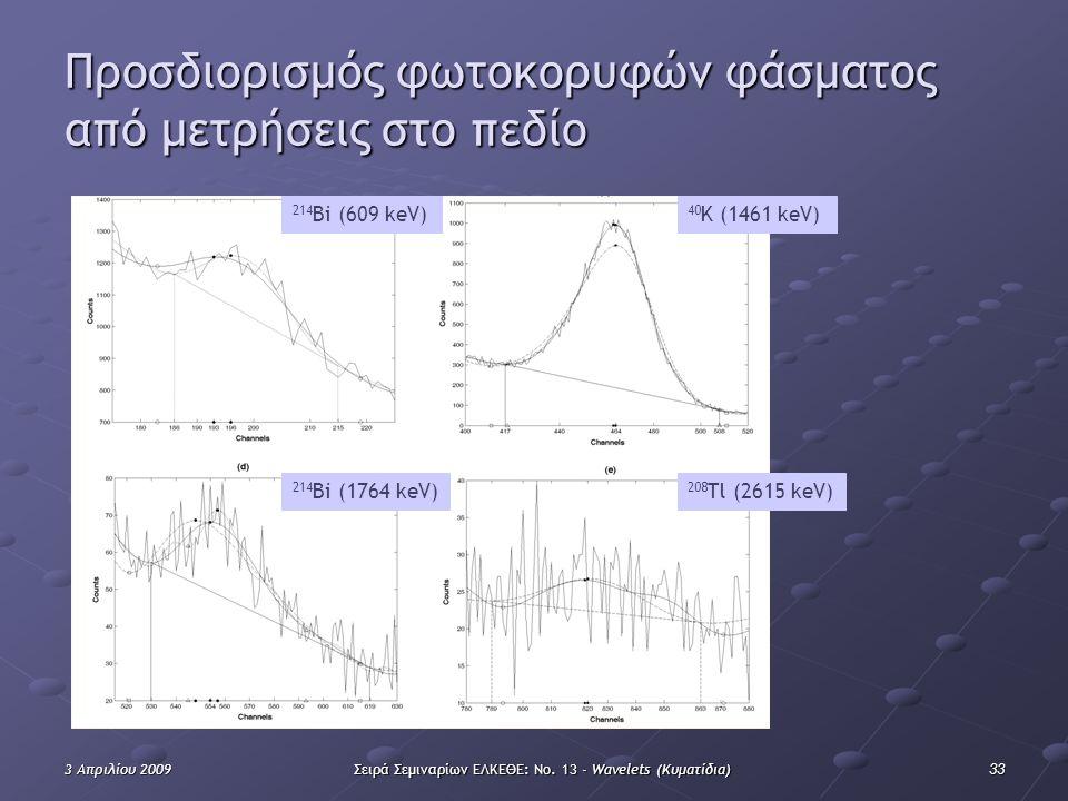 333 Απριλίου 2009Σειρά Σεμιναρίων ΕΛΚΕΘΕ: Νο. 13 - Wavelets (Κυματίδια) Προσδιορισμός φωτοκορυφών φάσματος από μετρήσεις στο πεδίο 214 Bi (609 keV) 40
