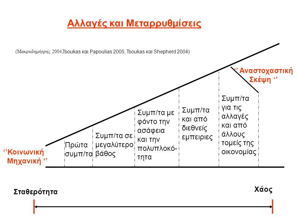 Πρώτα συμπ/τα Συμπ/τα σε μεγαλύτερο βάθος Συμπ/τα με φόντο την ασάφεια και την πολυπλοκό- τητα Συμπ/τα και από διεθνείς εμπειριες Συμπ/τα για τις αλλαγές και από άλλους τομείς της οικονομίας Αλλαγές και Μεταρρυθμίσεις Σταθερότητα Χάος ''Κοινωνική Μηχανική '' '' Αναστοχαστική Σκέψη '' (Μακρυδημήτρης 2004,.