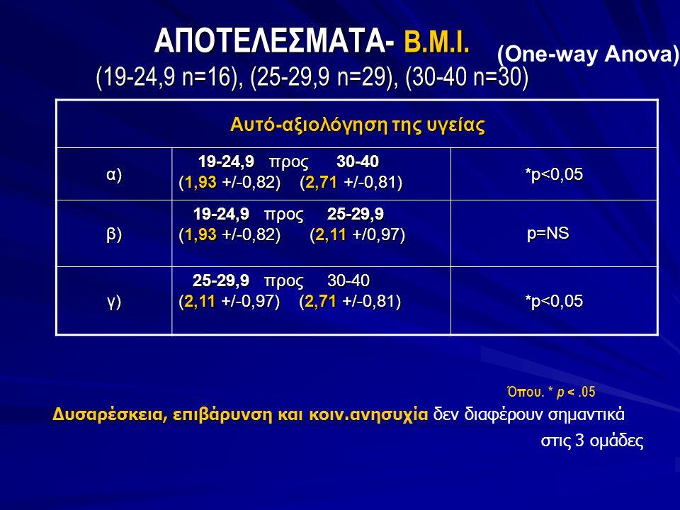 ΑΠΟΤΕΛΕΣΜΑΤΑ- Β.Μ.Ι. (19-24,9 n=16), (25-29,9 n=29), (30-40 n=30) (One-way Anova) Όπου. * p <.05 Αυτό-αξιολόγηση της υγείας α) 19-24,9 προς 30-40 19-2