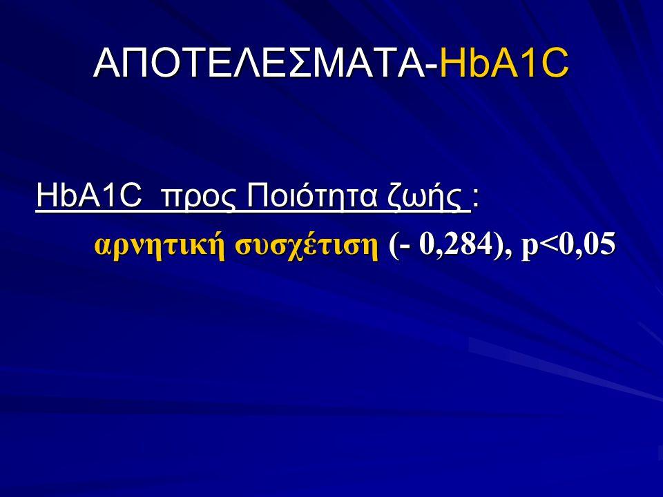 ΑΠΟΤΕΛΕΣΜΑΤΑ-HbA1C HbA1C προς Ποιότητα ζωής : αρνητική συσχέτιση (- 0,284), p<0,05 αρνητική συσχέτιση (- 0,284), p<0,05