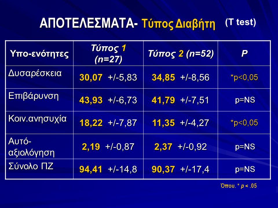 ΑΠΟΤΕΛΕΣΜΑΤΑ- Τύπος Διαβήτη (T test) Όπου. * p <.05 Υπο-ενότητες Τύπος 1 (n=27) Τύπος 2 (n=52) P Δυσαρέσκεια 30,07 +/-5,83 34,85 +/-8,56 *p<0,05 Επιβά
