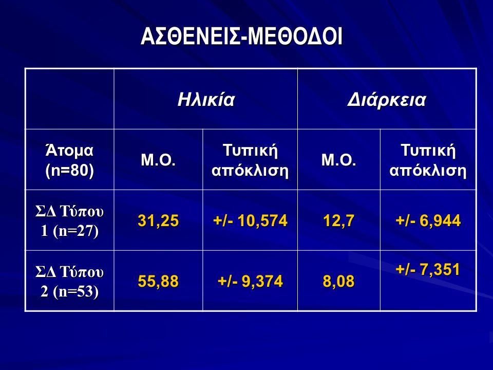 ΑΣΘΕΝΕΙΣ-ΜΕΘΟΔΟΙ ΗλικίαΔιάρκεια Άτομα (n=80) Μ.Ο. Τυπική απόκλιση Μ.Ο. ΣΔ Τύπου 1 (n=27) 31,25 +/- 10,574 12,7 +/- 6,944 ΣΔ Τύπου 2 (n=53) 55,88 +/- 9
