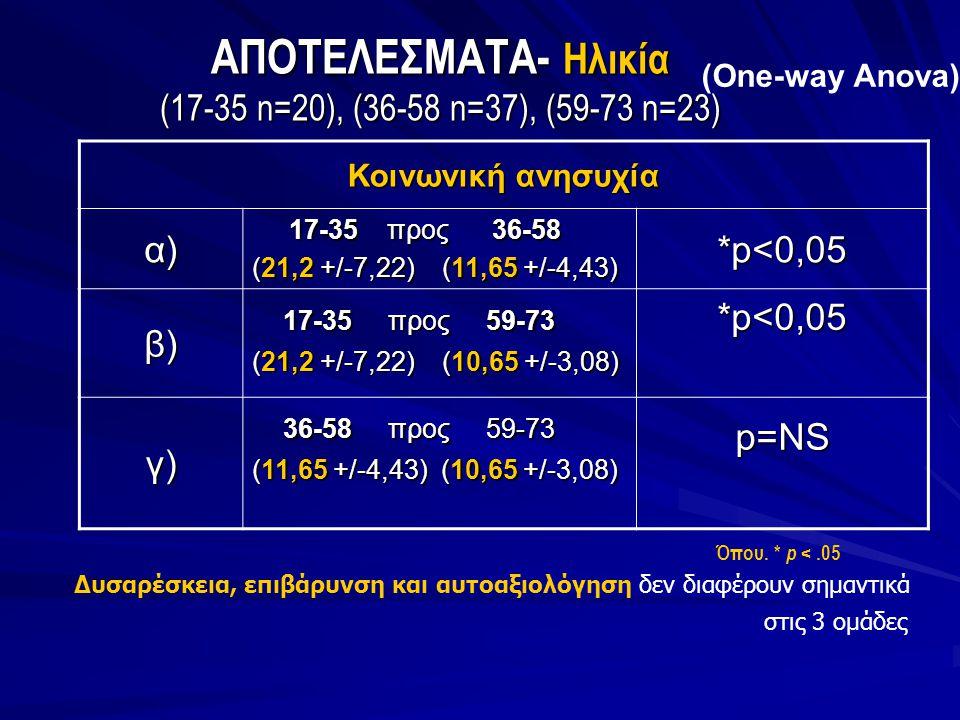 ΑΠΟΤΕΛΕΣΜΑΤΑ- Ηλικία (17-35 n=20), (36-58 n=37), (59-73 n=23) (One-way Anova) Όπου. * p <.05 Κοινωνική ανησυχία α) 17-35 προς 36-58 17-35 προς 36-58 (