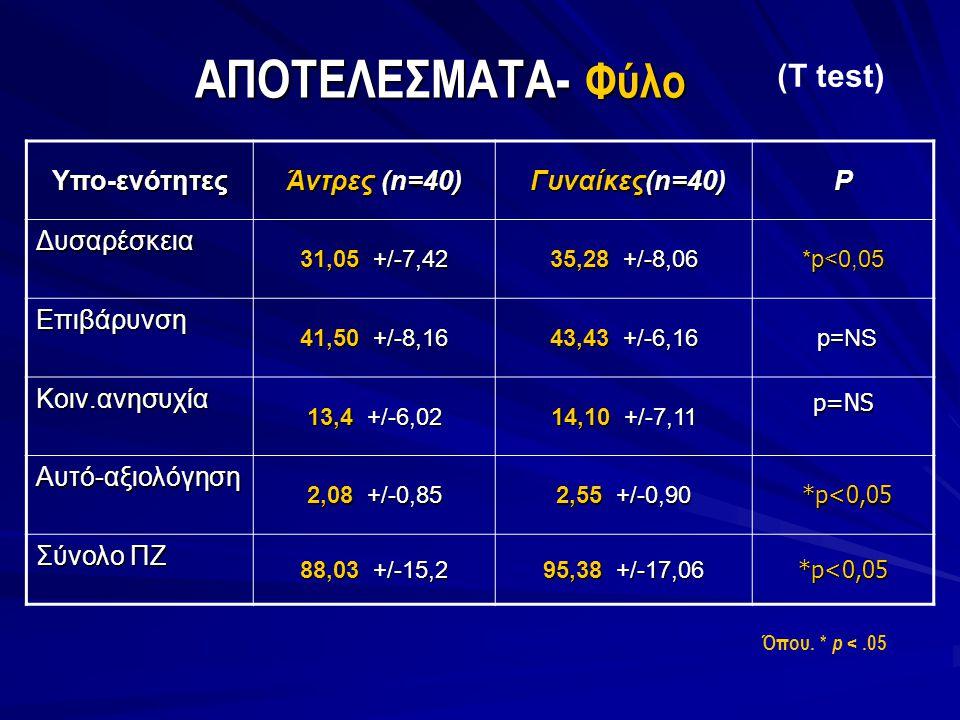 ΑΠΟΤΕΛΕΣΜΑΤΑ- Φύλο (T test) Όπου. * p <.05 Υπο-ενότητες Άντρες (n=40) Γυναίκες(n=40) Γυναίκες(n=40)P Δυσαρέσκεια 31,05 +/-7,42 35,28 +/-8,06 *p<0,05 Ε