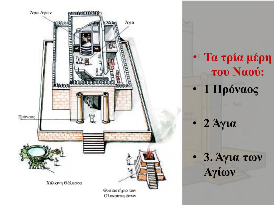 •Τα τρία μέρη του Ναού: •1 Πρόναος •2 Άγια •3. Άγια των Αγίων