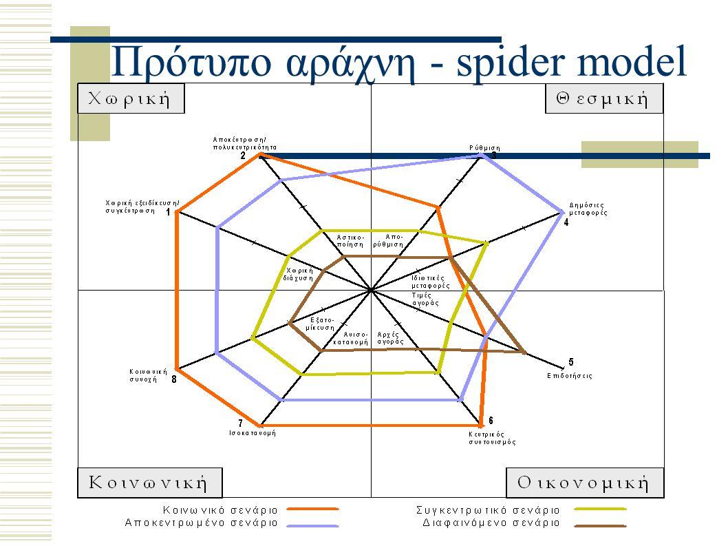 Πρότυπο αράχνη - spider model