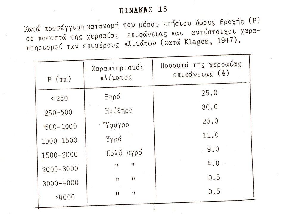 Διαχρονικές διακυμάνσεις του Ρ