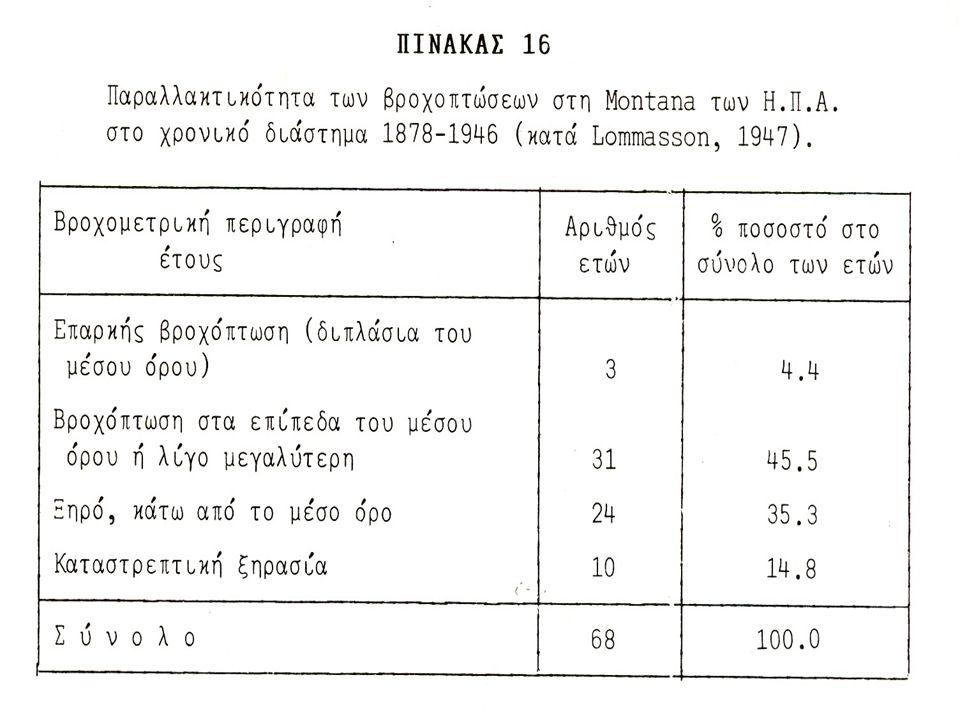 Πηγές απωλειών (Ρ – Ρ s ) P – P s = R + I όπου: R επιφανειακή απορροή Ι απώλειες από παρεμβολή βλάστησης