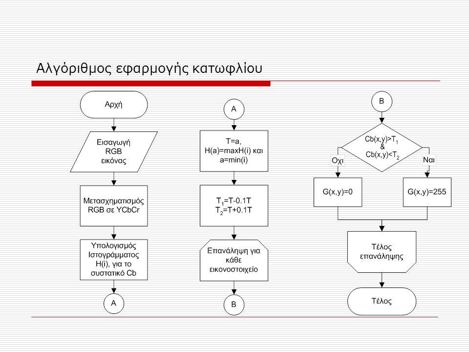 Αλγόριθμος εφαρμογής κατωφλίου