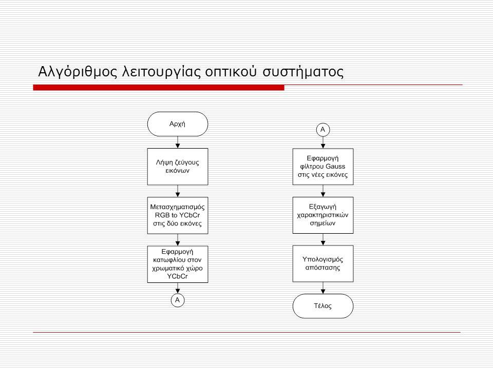 Αλγόριθμος λειτουργίας οπτικού συστήματος