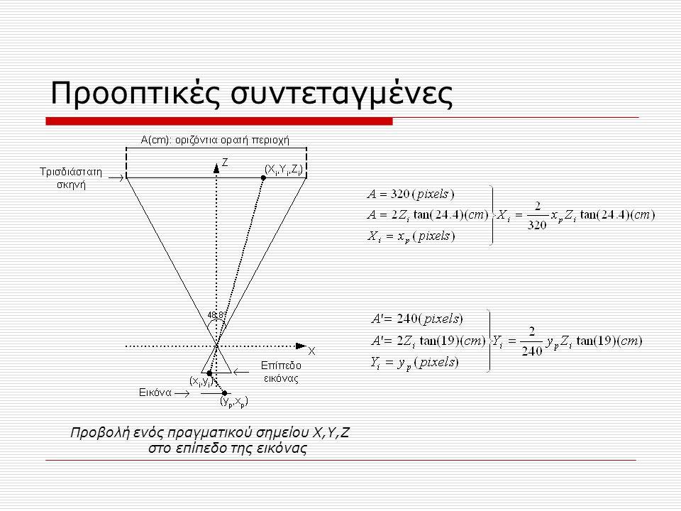 Προοπτικές συντεταγμένες Προβολή ενός πραγματικού σημείου X,Y,Z στο επίπεδο της εικόνας