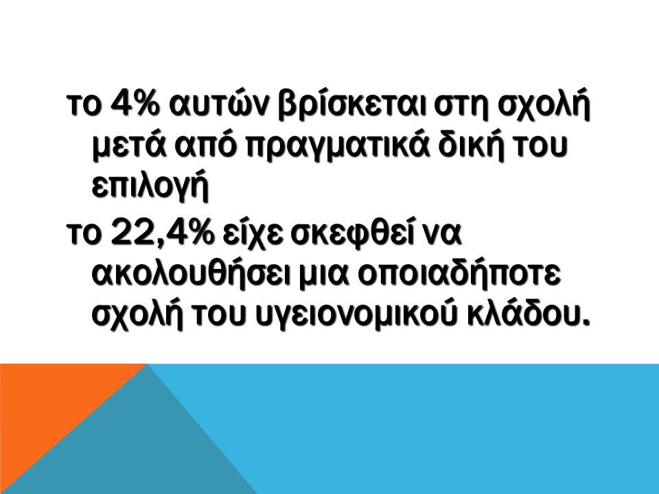 το 4% αυτών βρίσκεται στη σχολή μετά από πραγματικά δική του επιλογή το 22,4% είχε σκεφθεί να ακολουθήσει μια οποιαδήποτε σχολή του υγειονομικού κλάδου.