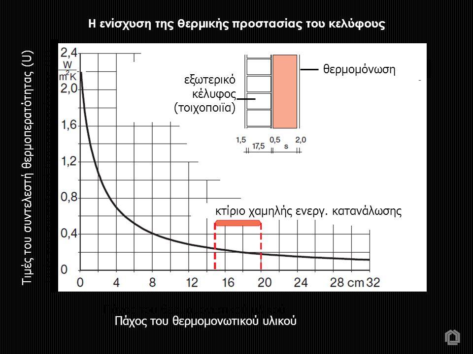 Τιμές του συντελεστή θερμοπερατότητας (U) εξωτερικό κέλυφος (τοιχοποιϊα) θερμομόνωση λ :0,40 ρ : κτίριο χαμηλής ενεργ. κατανάλωσης Πάχος του θερμομονω