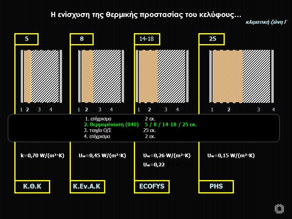 1. επίχρισμα 2 εκ. 2. θερμομόνωση (040) 5 / 8 / 14-18 / 25 εκ. 3. τοιχίο Ο/Σ 25 εκ. 4. επίχρισμα 2 εκ. 1 2 3 4 k=0,70 W/(m²·K) Κ.Εν.Α.Κ 1 2 3 4 5 8 14