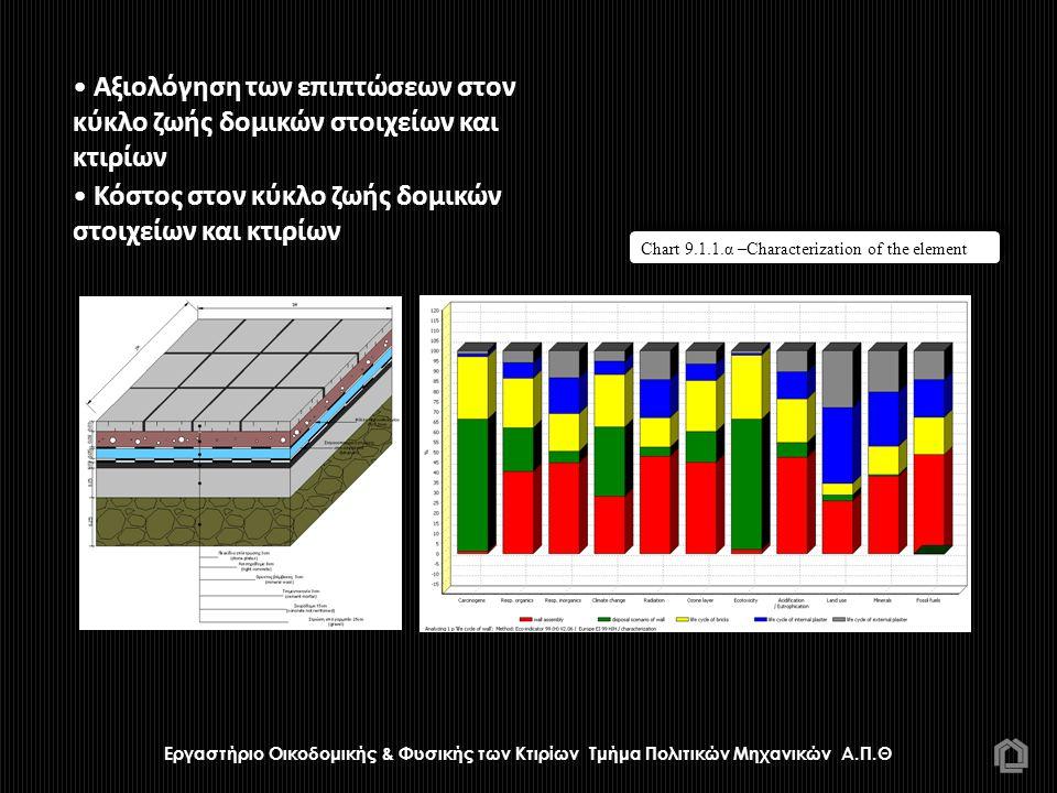 Chart 9.1.1.α –Characterization of the element • Αξιολόγηση των επιπτώσεων στον κύκλο ζωής δομικών στοιχείων και κτιρίων • Κόστος στον κύκλο ζωής δομι