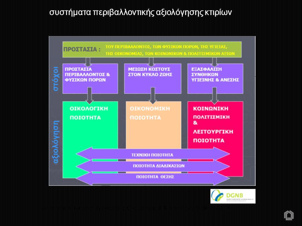 Δημήτρης Κ. Μπίκας - Εργαστήριο Οικοδομικής & Φυσικής των Κτιρίων Α.Π.Θ συστήματα περιβαλλοντικής αξιολόγησης κτιρίων