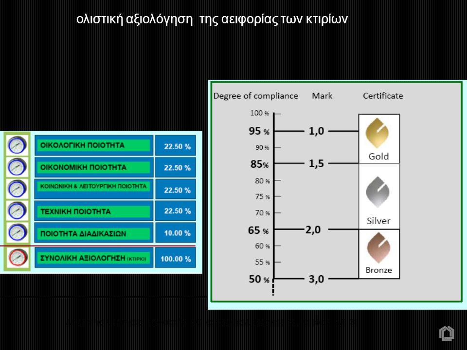 Δημήτρης Κ. Μπίκας - Εργαστήριο Οικοδομικής & Φυσικής των Κτιρίων Α.Π.Θ ολιστική αξιολόγηση της αειφορίας των κτιρίων