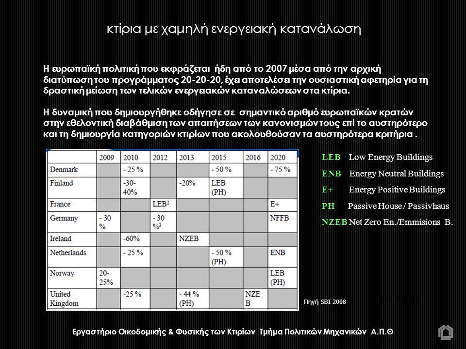 Εργαστήριο Οικοδομικής & Φυσικής των Κτιρίων Τμήμα Πολιτικών Μηχανικών Α.Π.Θ H ευρωπαϊκή πολιτική που εκφράζεται ήδη από το 2007 μέσα από την αρχική διατύπωση του προγράμματος 20-20-20, έχει αποτελέσει την ουσιαστική αφετηρία για τη δραστική μείωση των τελικών ενεργειακών καταναλώσεων στα κτίρια.