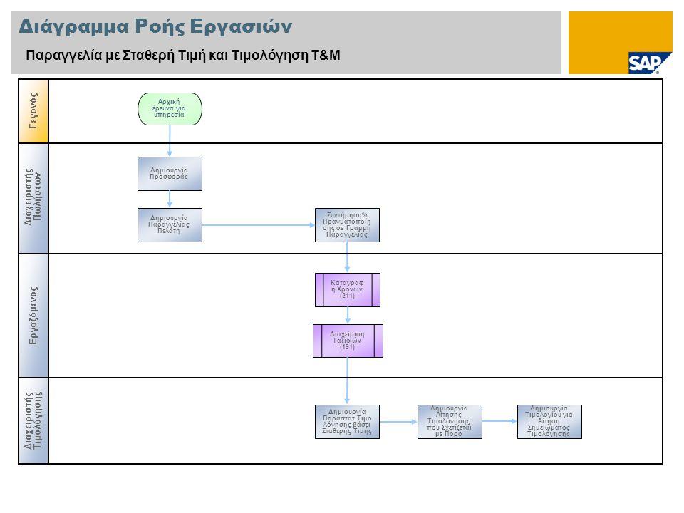 Διαχειριστής Πωλήσεων Διάγραμμα Ροής Εργασιών Παραγγελία με Σταθερή Τιμή και Τιμολόγηση Τ&Μ Εργαζόμενος Γεγονός Διαχειριστής Τιμολόγησης Καταγραφ ή Χρόνων (211) Δημιουργία Προσφοράς Αρχική έρευνα για υπηρεσία Δημιουργία Παραγγελίας Πελάτη Συντήρηση% Πραγματοποίη σης σε Γραμμή Παραγγελίας Διαχείριση Ταξιδιών (191) Δημιουργία Αίτησης Τιμολόγησης που Σχετίζεται με Πόρο Δημιουργία Παραστατ.Τιμο λόγησης βάσει Σταθερής Τιμής Δημιουργία Τιμολογίου για Αίτηση Σημειώματος Τιμολόγησης