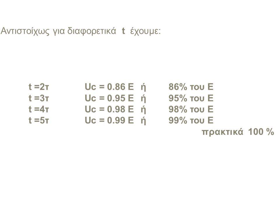 Αντιστοίχως για διαφορετικά t έχουμε: t =2τUc = 0.86 E ή86% του Ε t =3τUc = 0.95 E ή95% του Ε t =4τ Uc = 0.98 E ή98% του Ε t =5τ Uc = 0.99 E ή99% του Ε πρακτικά 100 %