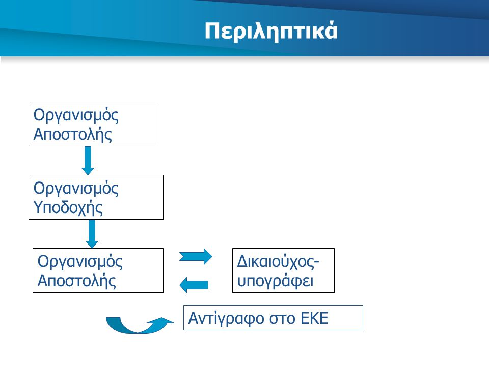 Περιληπτικά Οργανισμός Αποστολής Οργανισμός Υποδοχής Δικαιούχος- υπογράφει Οργανισμός Αποστολής Αντίγραφο στο ΕΚΕ