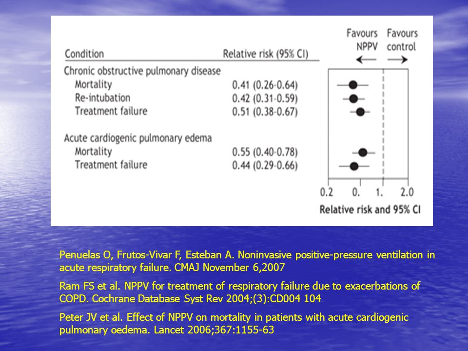 Penuelas O, Frutos-Vivar F, Esteban A. Noninvasive positive-pressure ventilation in acute respiratory failure. CMAJ November 6,2007 Ram FS et al. NPPV