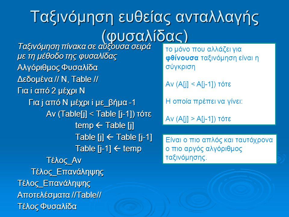 Ταξινόμηση ευθείας ανταλλαγής (φυσαλίδας) Ταξινόμηση πίνακα σε αύξουσα σειρά με τη μέθοδο της φυσαλίδας Αλγόριθμος Φυσαλίδα Δεδομένα // Ν, Table // Για i από 2 μέχρι Ν Για j από N μέχρι i με_βήμα -1 Για j από N μέχρι i με_βήμα -1 Αν (Table[j] < Table [j-1]) τότε temp  Table [j] Table [j]  Table [j-1] Table [j-1]  temp Τέλος_Αν Τέλος_Επανάληψης Τέλος_ΕπανάληψηςΤέλος_Επανάληψης Αποτελέσματα //Table// Τέλος Φυσαλίδα το μόνο που αλλάζει για φθίνουσα ταξινόμηση είναι η σύγκριση Αν (Α[j] < Α[j-1]) τότε Η οποία πρέπει να γίνει: Αν (Α[j] > Α[j-1]) τότε το μόνο που αλλάζει για φθίνουσα ταξινόμηση είναι η σύγκριση Αν (Α[j] < Α[j-1]) τότε Η οποία πρέπει να γίνει: Αν (Α[j] > Α[j-1]) τότε Είναι ο πιο απλός και ταυτόχρονα ο πιο αργός αλγόριθμος ταξινόμησης.