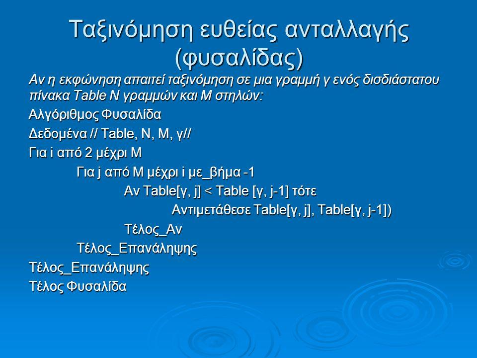Ταξινόμηση ευθείας ανταλλαγής (φυσαλίδας) Αν η εκφώνηση απαιτεί ταξινόμηση σε μια γραμμή γ ενός δισδιάστατου πίνακα Table Ν γραμμών και Μ στηλών: Αλγόριθμος Φυσαλίδα Δεδομένα // Table, Ν, Μ, γ// Για i από 2 μέχρι Μ Για j από Μ μέχρι i με_βήμα -1 Αν Table[γ, j] < Table [γ, j-1] τότε Αντιμετάθεσε Table[γ, j], Table[γ, j-1]) Τέλος_ΑνΤέλος_ΕπανάληψηςΤέλος_Επανάληψης Τέλος Φυσαλίδα