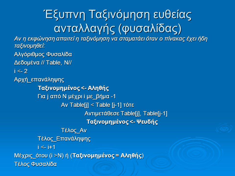 Έξυπνη Ταξινόμηση ευθείας ανταλλαγής (φυσαλίδας) Αν η εκφώνηση απαιτεί η ταξινόμηση να σταματάει όταν ο πίνακας έχει ήδη ταξινομηθεί: Αλγόριθμος Φυσαλίδα Δεδομένα // Table, Ν// i <- 2 Αρχή_επανάληψης Ταξινομημένος <- Αληθής Για j από Ν μέχρι i με_βήμα -1 Αν Table[j] < Table [j-1] τότε Αντιμετάθεσε Table[j], Table[j-1] Ταξινομημένος <- Ψευδής Ταξινομημένος <- ΨευδήςΤέλος_ΑνΤέλος_Επανάληψης i <- i+1 Μέχρις_ότου (i >N) ή (Ταξινομημένος = Αληθής) Τέλος Φυσαλίδα