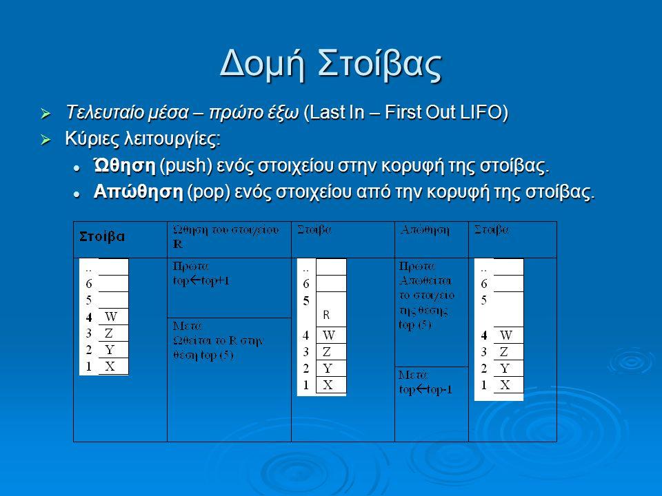 Δομή Στοίβας  Τελευταίο μέσα – πρώτο έξω (Last In – First Out LIFO)  Κύριες λειτουργίες:  Ώθηση (push) ενός στοιχείου στην κορυφή της στοίβας.