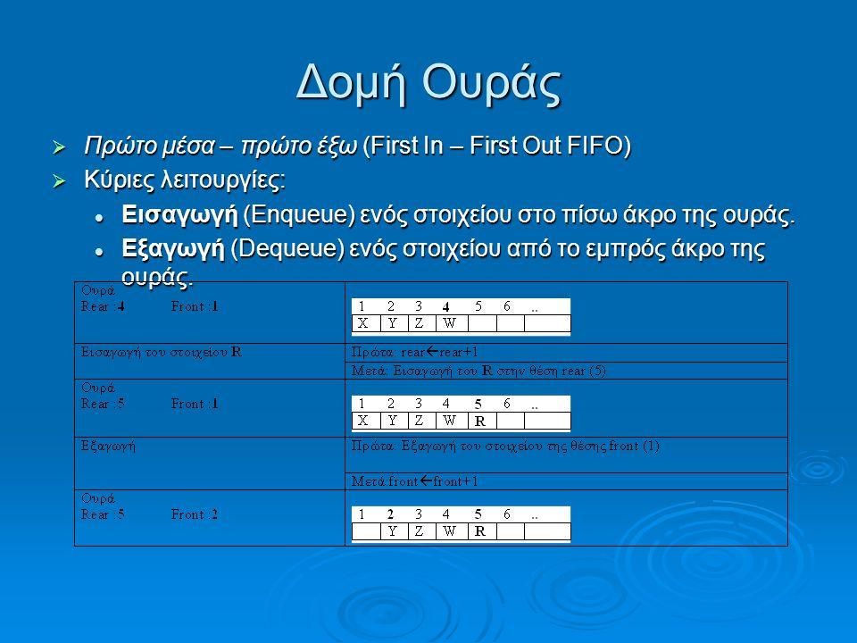 Δομή Ουράς  Πρώτο μέσα – πρώτο έξω (First In – First Out FIFO)  Κύριες λειτουργίες:  Εισαγωγή (Enqueue) ενός στοιχείου στο πίσω άκρο της ουράς.  Ε