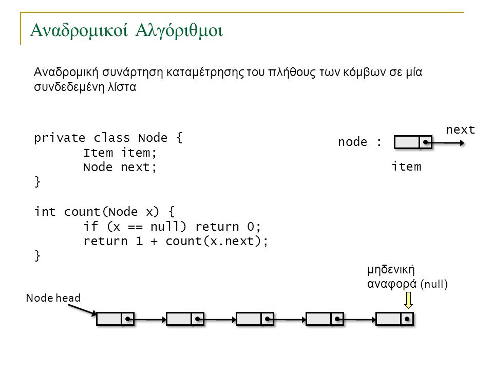 Αναδρομικοί Αλγόριθμοι private class Node { Item item; Node next; } int count(Node x) { if (x == null) return 0; return 1 + count(x.next); } node : it