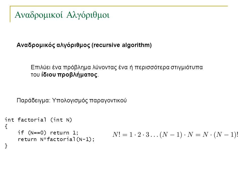 Αναδρομικοί Αλγόριθμοι Παράδειγμα: Υπολογισμός μέγιστου κοινού διαιρέτη ακέραιοιόπου : ο μεγαλύτερος ακέραιος που τους διαιρεί ακριβώς gcd(128,40)= gcd(40,8)= gcd(8,0)= 8 Αλγόριθμος του Ευκλείδη Βασίζεται στον κανόνα όπου είναι θετικοί ακέραιοι Παράδειγμα int gcd (int x, int y) { if (y==0) return x; return gcd(y, x%y); }