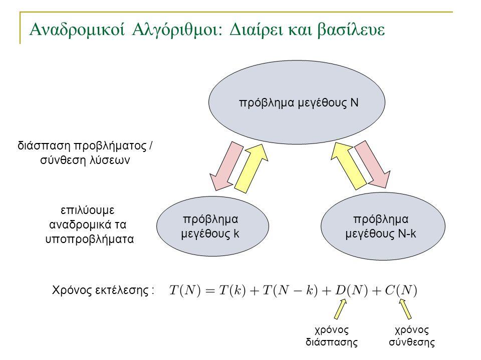 Αναδρομικοί Αλγόριθμοι: Διαίρει και βασίλευε πρόβλημα μεγέθους Ν πρόβλημα μεγέθους Ν-k πρόβλημα μεγέθους k επιλύουμε αναδρομικά τα υποπροβλήματα διάσπ