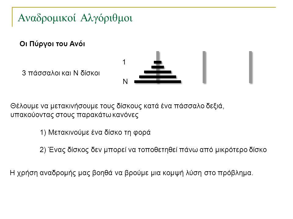 Αναδρομικοί Αλγόριθμοι Οι Πύργοι του Ανόι 3 πάσσαλοι και Ν δίσκοι 1 Ν Θέλουμε να μετακινήσουμε τους δίσκους κατά ένα πάσσαλο δεξιά, υπακούοντας στους
