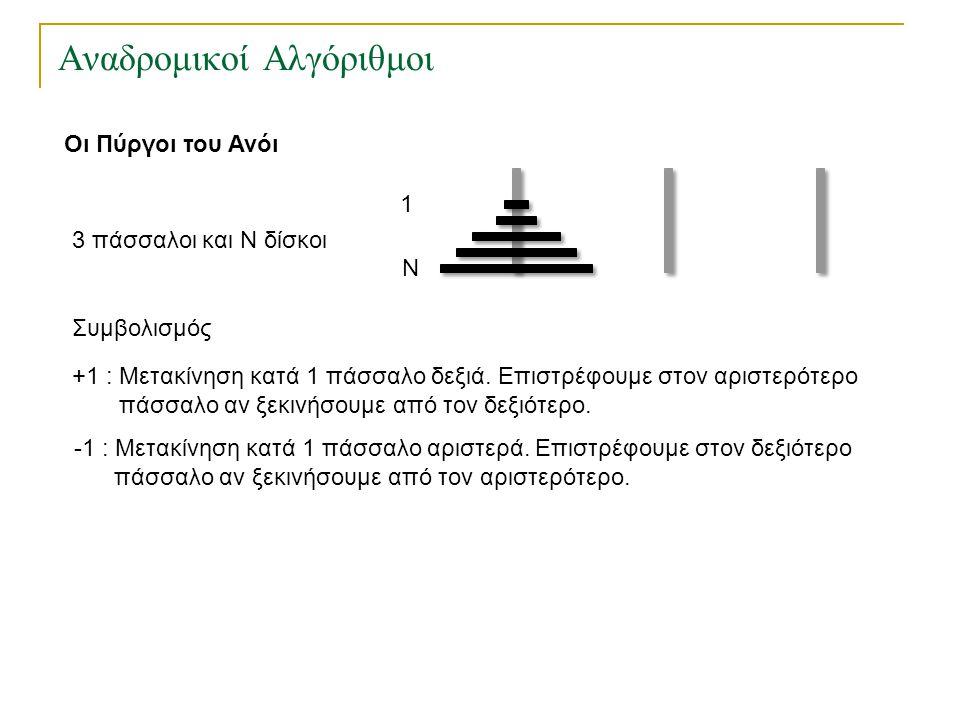 Αναδρομικοί Αλγόριθμοι Οι Πύργοι του Ανόι 3 πάσσαλοι και Ν δίσκοι 1 Ν +1 : Μετακίνηση κατά 1 πάσσαλο δεξιά. Επιστρέφουμε στον αριστερότερο πάσσαλο αν