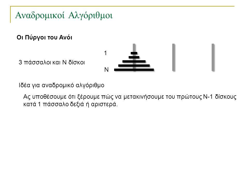 Αναδρομικοί Αλγόριθμοι Οι Πύργοι του Ανόι 3 πάσσαλοι και Ν δίσκοι 1 Ν Ιδέα για αναδρομικό αλγόριθμο Ας υποθέσουμε ότι ξέρουμε πώς να μετακινήσουμε του