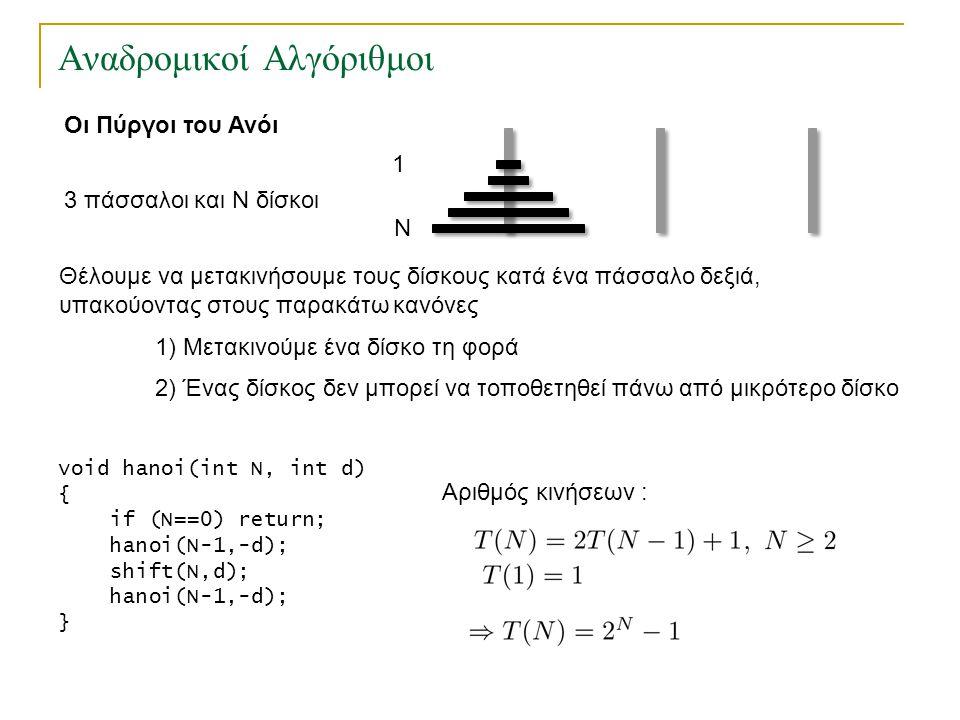 Αναδρομικοί Αλγόριθμοι Οι Πύργοι του Ανόι void hanoi(int N, int d) { if (N==0) return; hanoi(N-1,-d); shift(N,d); hanoi(N-1,-d); } 3 πάσσαλοι και Ν δί