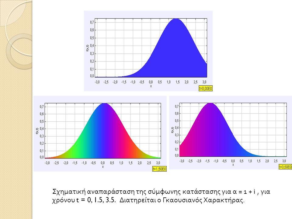 Σχηματική αναπαράσταση της σύμφωνης κατάστασης για α = 1 + i, για χρόνου t = 0, 1.5, 3.5. Διατηρείται ο Γκαουσιανός Χαρακτήρας.