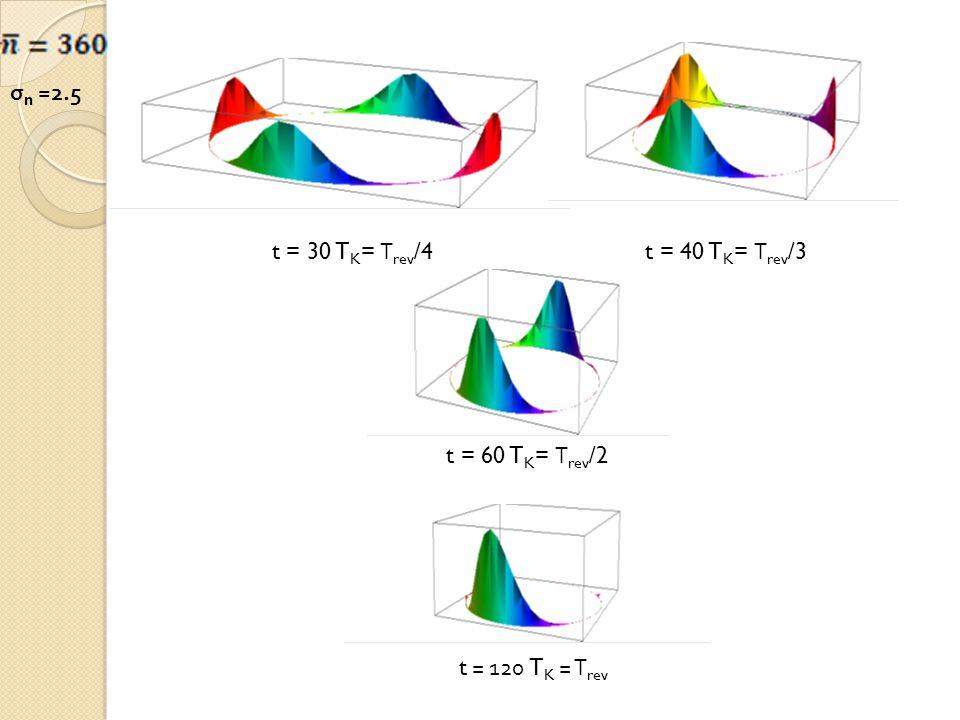 t = 30 T K = Τ rev /4t = 40 T K = Τ rev /3 t = 60 T K = Τ rev /2 t = 120 T K = Τ rev σ n =2.5