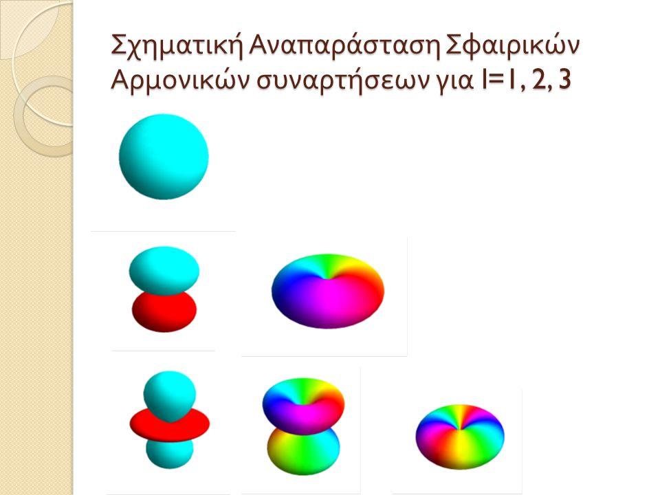 Σχηματική Αναπαράσταση Σφαιρικών Αρμονικών συναρτήσεων για l=1, 2, 3
