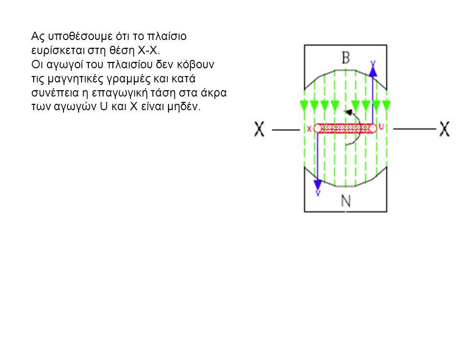 Αν τώρα το πλαίσιο αρχίσει την περιστροφική του κίνηση από τη θέση Χ-Χ από όπου η επαγωγική τάση στα άκρα των αγωγών U και Χ είναι μηδέν, με αριστερόστροφη κατεύθυνση, και μόλις δημιουργήσει γωνία θ με τον άξονα Χ-Χ, τότε το διάνυσμα της ταχύτητας V που ασκείται κάθετα πάνω στον αγωγό U έχει διανυσματική προβολή V1 στο οριζόντιο επίπεδο, το οποίον είναι κάθετο με τις μαγνητικές γραμμές.