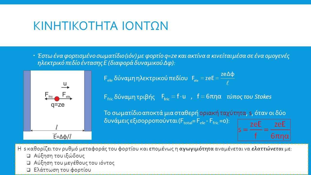  Έστω ένα φορτισμένο σωματίδιο (ιόν) με φορτίο q=ze και ακτίνα α κινείται μέσα σε ένα ομογενές ηλεκτρικό πεδίο έντασης Ε (διαφορά δυναμικού Δφ): F ele δύναμη ηλεκτρικού πεδίου F fric δύναμη τριβής Το σωματίδιο αποκτά μια σταθερή οριακή ταχύτητα, s, όταν οι δύο δυνάμεις εξισορροπούνται (F total = F ele - F fric =0): ΚΙΝΗΤΙΚΟΤΗΤΑ ΙΟΝΤΩΝ τύπος του Stokes Η s καθορίζει τον ρυθμό μεταφοράς του φορτίου και επομένως η αγωγιμότητα αναμένεται να ελαττώνεται με:  Αύξηση του ιξώδους  Αύξηση του μεγέθους του ιόντος  Ελάττωση του φορτίου