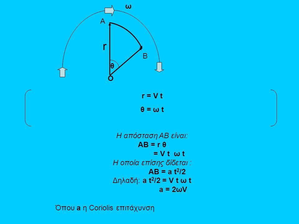 A B θ ω r r = V t θ = ω t O Η απόσταση AB είναι: AB = r θ = V t ω t Η οποία επίσης δίδεται : AB = a t 2 /2 Δηλαδή:a t 2 /2 = V t ω t a = 2ωV Όπου a η