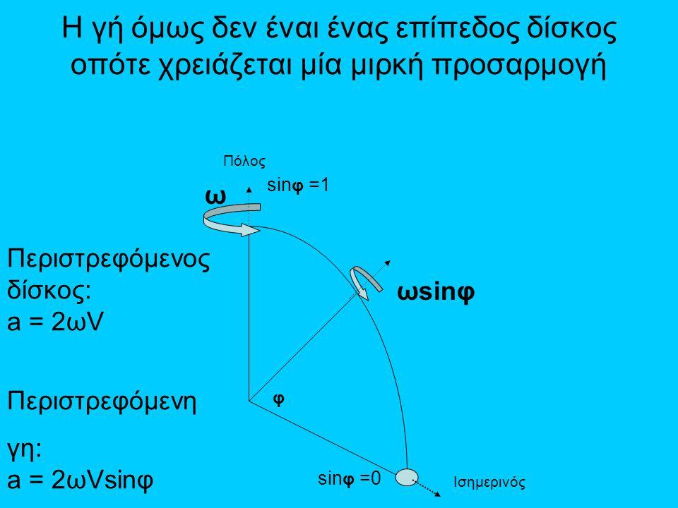 Η γή όμως δεν έναι ένας επίπεδος δίσκος οπότε χρειάζεται μία μιρκή προσαρμογή φ ω ωsinφ sin φ =1 sin φ =0 Πόλος Ισημερινός Περιστρεφόμενος δίσκος: a =