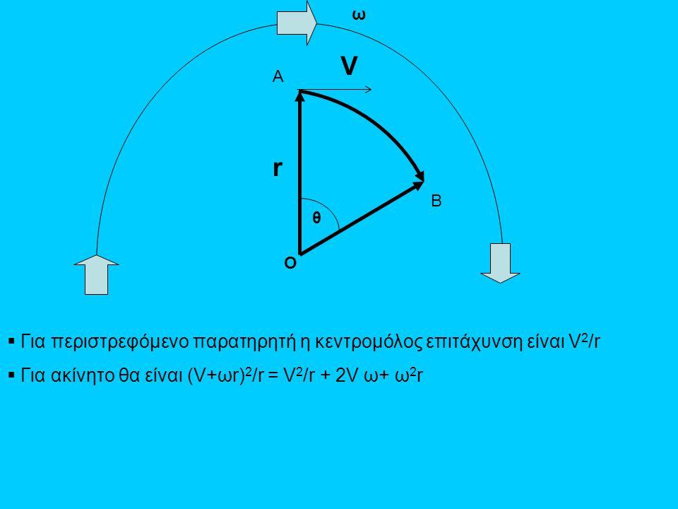 A B θ ω r  Για περιστρεφόμενο παρατηρητή η κεντρομόλος επιτάχυνση είναι V 2 /r  Για ακίνητο θα είναι (V+ωr) 2 /r = V 2 /r + 2V ω+ ω 2 r O V