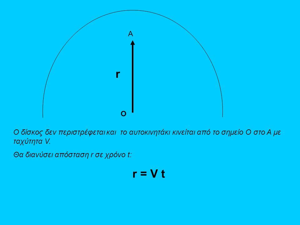 Ο δίσκος δεν περιστρέφεται και το αυτοκινητάκι κινείται από το σημείο O στο A με ταχύτητα V. Θα διανύσει απόσταση r σε χρόνο t: r = V t A r O