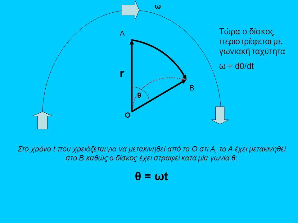 A B θ ω r Τώρα ο δίσκος περιστρέφεται με γωνιακή ταχύτητα ω = dθ/dt Στο χρόνο t που χρειάζεται για να μετακινηθεί από το O στι A, το Α έχει μετακινηθε