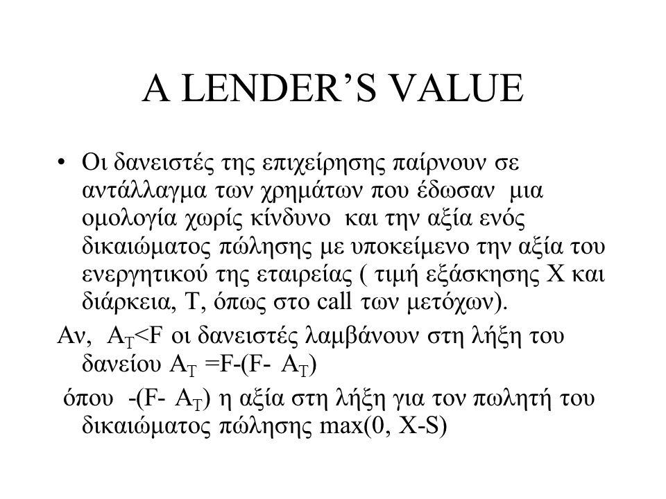 A LENDER'S VALUE •Οι δανειστές της επιχείρησης παίρνουν σε αντάλλαγμα των χρημάτων που έδωσαν μια ομολογία χωρίς κίνδυνο και την αξία ενός δικαιώματος πώλησης με υποκείμενο την αξία του ενεργητικού της εταιρείας ( τιμή εξάσκησης Χ και διάρκεια, Τ, όπως στο call των μετόχων).