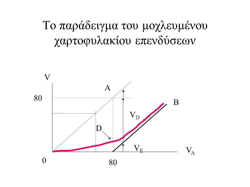 Το παράδειγμα του μοχλευμένου χαρτοφυλακίου επενδύσεων 80 V VAVA B A D 0 VDVD VEVE